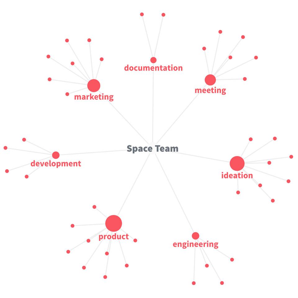 Nuclino knowledge graph